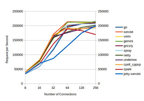 Jetty 9 1 in Techempower benchmarks – Webtide