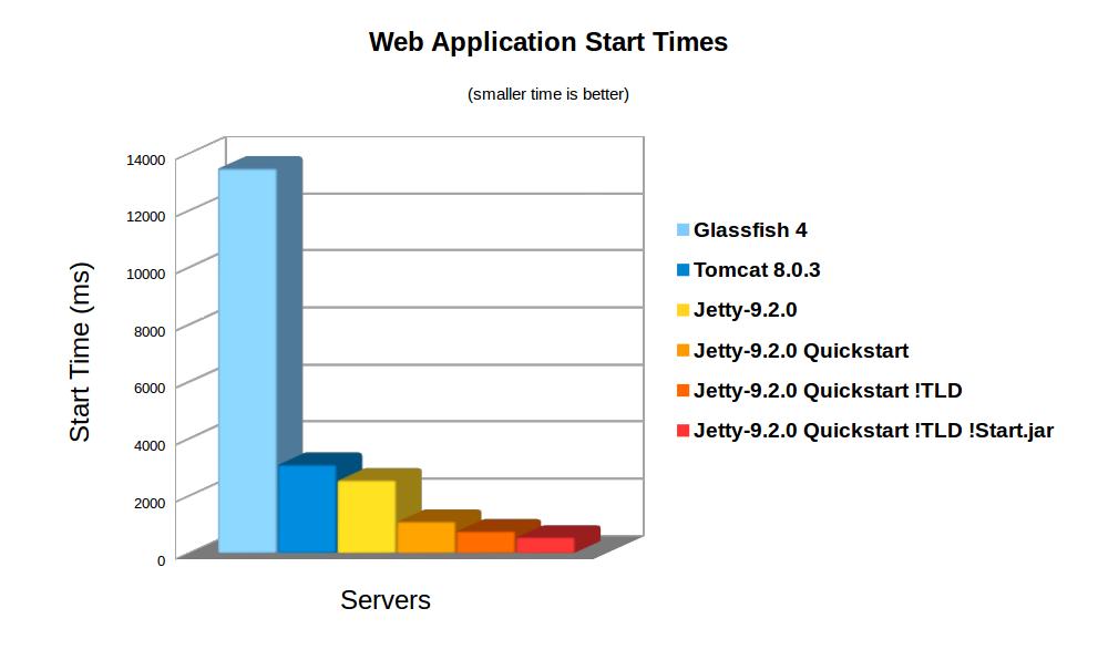 Jetty 9 Quick Start – Webtide